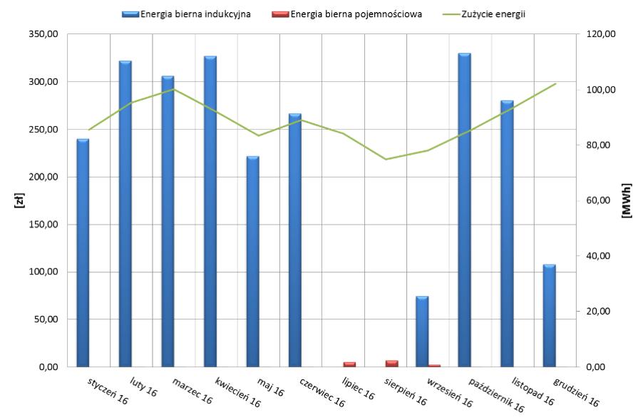 Wykres - energia bierna - Key Energy